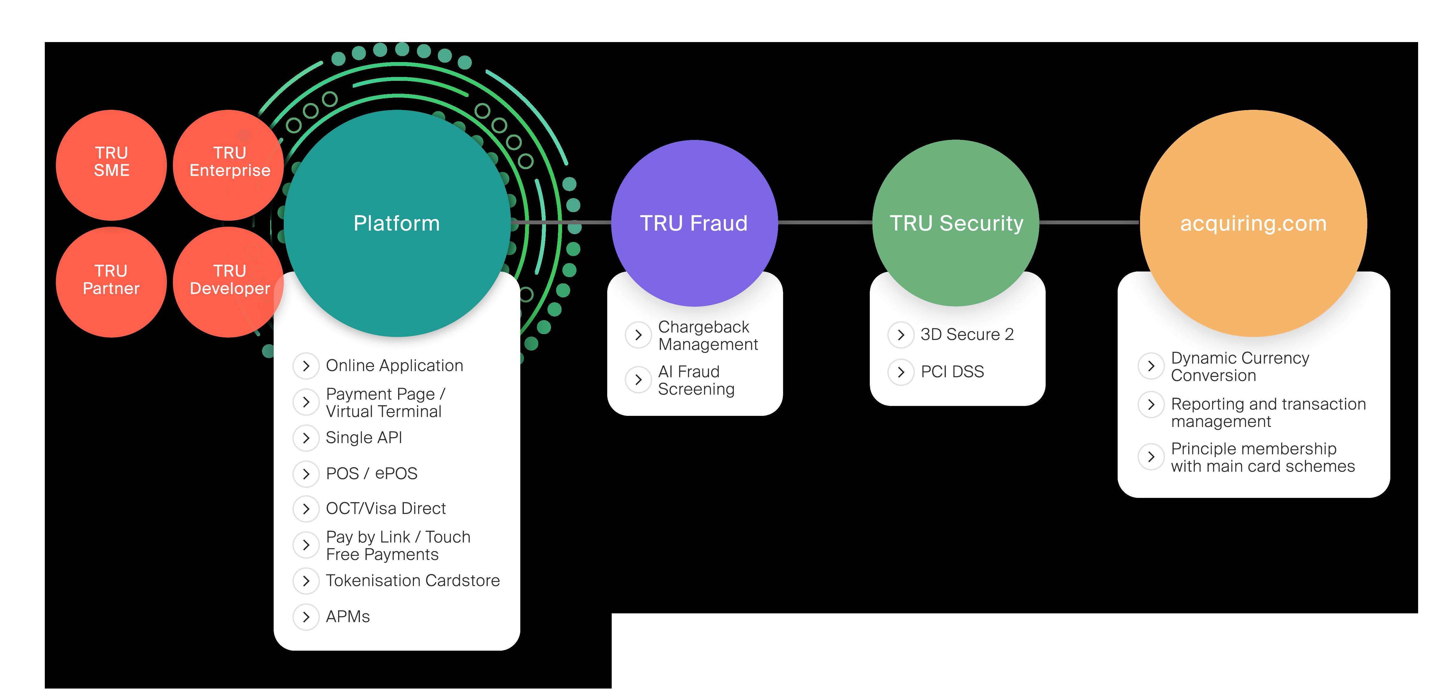 Trust Payments omnichannel ecosystem flow